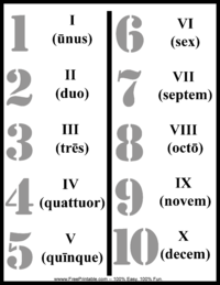Latin Number Chart